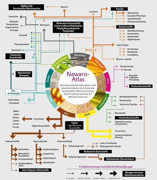 Der Stoff Aus Dem Die Stoffe Sind Ein Atom Vier Quellen