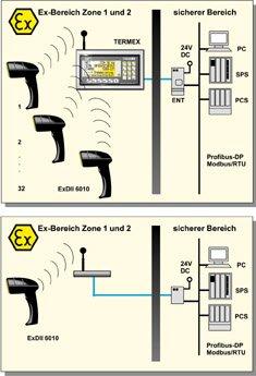 online ohne kabel barcode handscanner im ex bereich prozesstechnik online. Black Bedroom Furniture Sets. Home Design Ideas