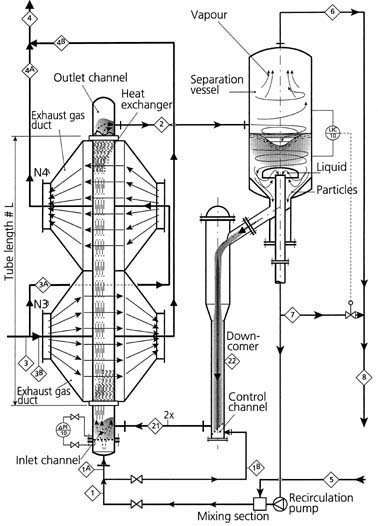 Self-cleaning heat exchangers  With ever more interesting