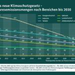 BMU_klimaschutzgesetz_sektoren_emissionen.jpg