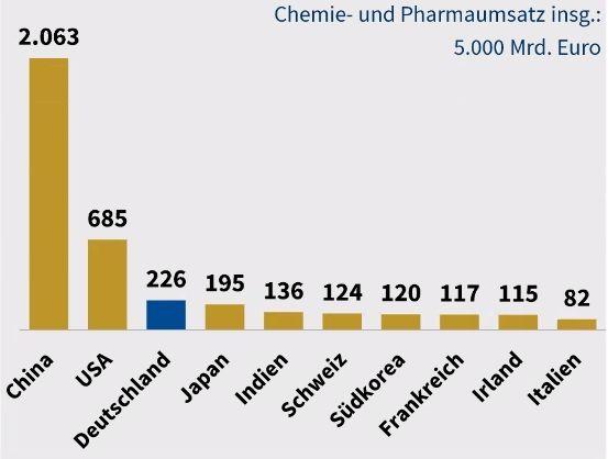 Chemieinsdustrie_Zahlen.jpg