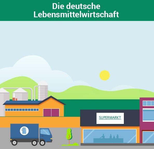 Die_Deutsche_Lebensmittelwirtaschaft