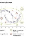 Sesotec_Standard-Metalldetektion_mit_Multi-Simultan-Technologie
