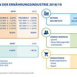 BVE_Prognose_der_vorläufigen_Konjunkturdaten_der_deutschen_Ernährungsindustrie_2019_versus_2018