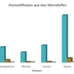 Trelleborg_Untersuchung_Aromaverschleppung