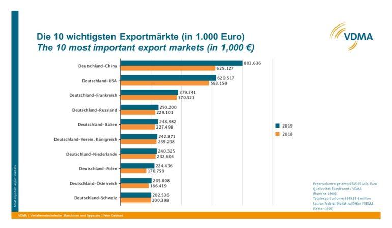 VDMA-Exportentwicklung_2019