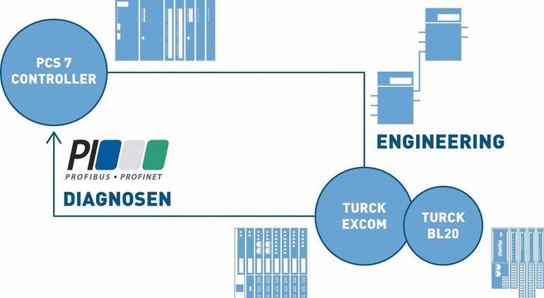 Codewerk_GmbH_PCS7-Bibliothek_für_Remote_IO