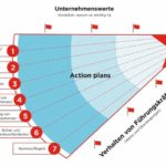 Aktionsplan_für_Sicherheitsprojekt_Rain_Carbon_Dupont_Sustainable_Solutions