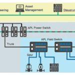 Mit_APL_steht_eine_Lösung_für_Ethernet_in_explosionsgefährdeten_Bereichen_zur_Verfügung_–_Topologie_für_weitläufige_Anlagen