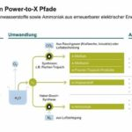Power-to-X_Pfade_Siemens_