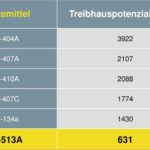 Kaeser_Kompressoren_Vergleich_Kältemittel