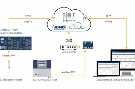 Cloud-Lösung_von_Jumo_