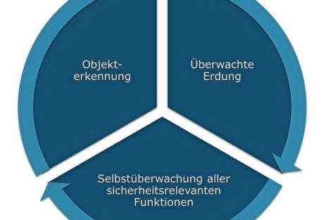 Timm_Elektronik_GmbH_Faktoren_Erdung