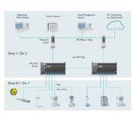 Ethernet-APL-Topologie_für_kompakte_Anlagen