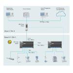 Ethernet-APL-Topologie_für_ausgedehnte_Anlagen_(Trunk_mit_Kabelreichweite_bis_zu_1000m)_