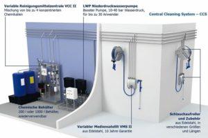 Komplettsystem_aus_einer_Hand:_Aufbau_und_Funktionsweise_des_zentralen_Reinigungssystem_CCS_von_Lagafors