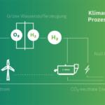 Bosch_Industriekessel_Herstellung_von_grümen_Wasserstoff_mit_Integration_von_Prozesswärme