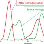 Partikelgrößenverteilung_von_Getränken_auf_Nussbasis_vor_und_nach_der_Homogenisierung