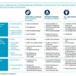 Camelot_Wertschöpfungsketten_Pharma_Biotech