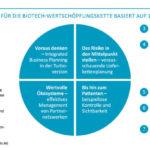 Camelot_Wertschöpfungsketten_Biotech_