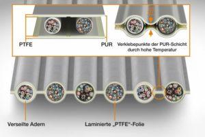 PTFE-Flachbandleitungen