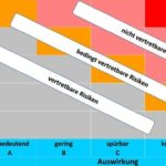 Aufbau_der_Risikomatrix_in_der_Safefood-Online-Datenbank