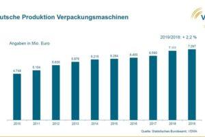 Seit_2010_stieg_die_Nachfrage_nach_Verpackungsmaschinen_aus_Deutschland_stetig